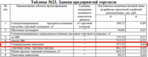 таблица №23 «Здания предприятий торговли»