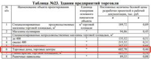 таблица №23 «Здания предприятий торговли» пункт 6